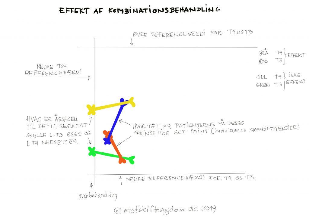 Effekt af kombinationsbehandling