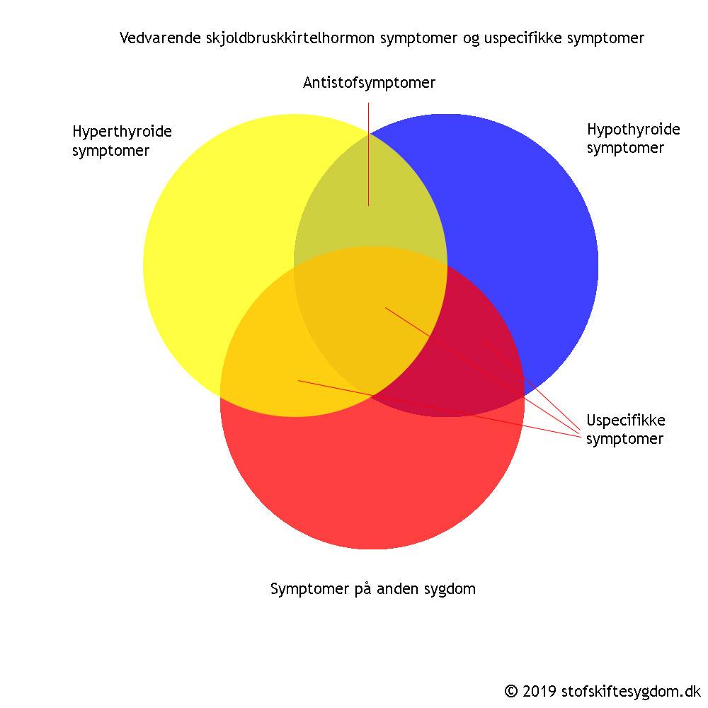 symptomer